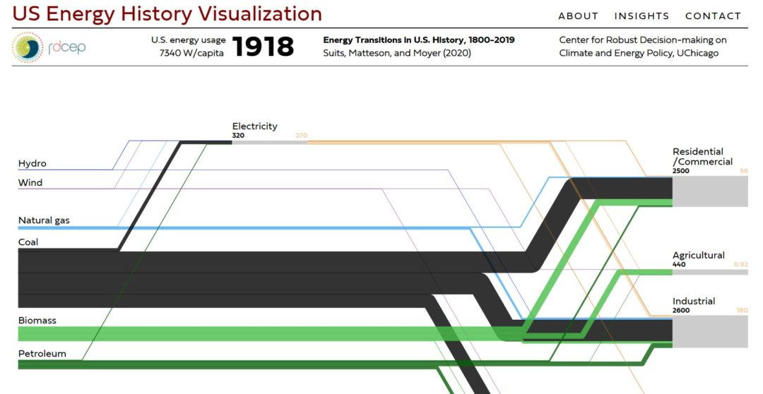 US Energy History Visualization