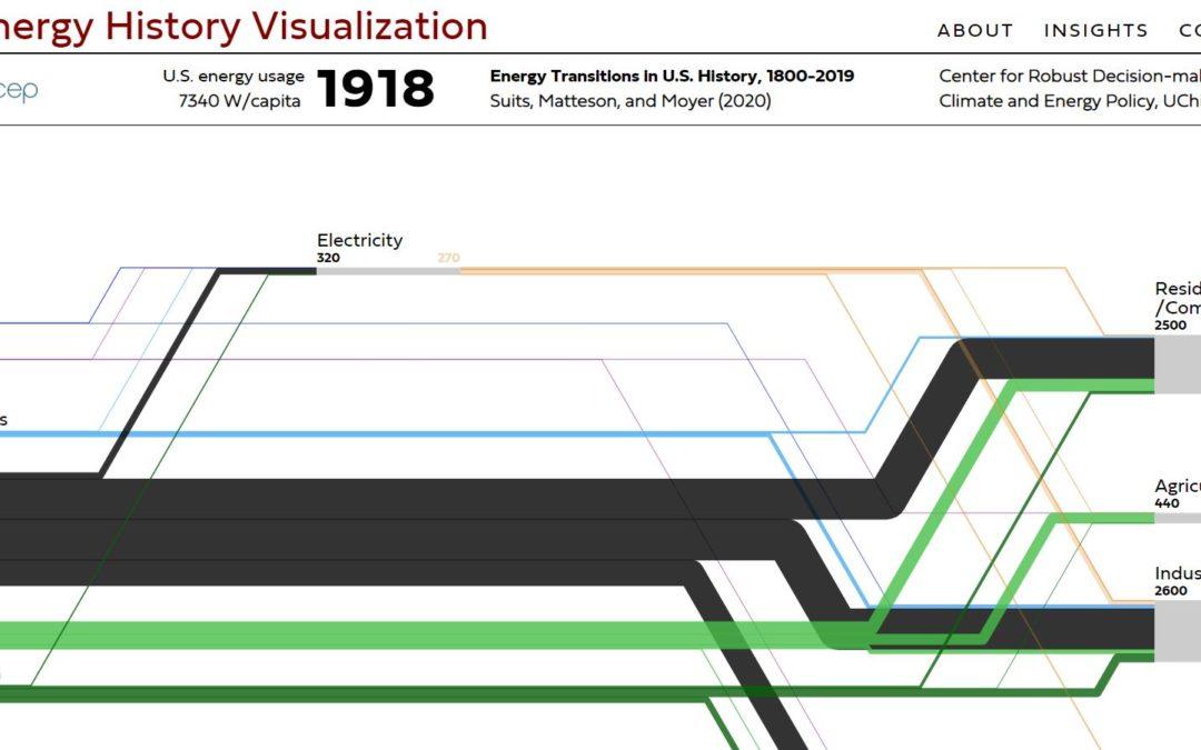 US Energy History Visualization